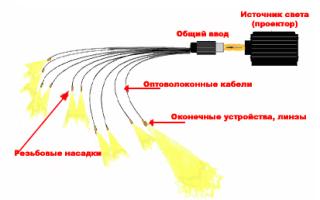 Оптоволоконное освещение: сфера применения, устройство и схемы расположения