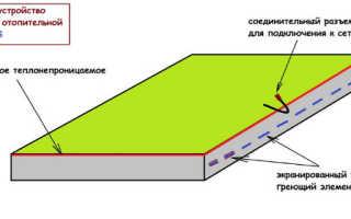 Инфракрасное отопление для обогрева частного дома: плэны, панели и гипсокартонные системы