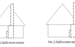 Расположение печи в доме, куда лучше всего установить конструкцию