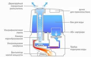 Ультразвуковой увлажнитель воздуха: принцип работы