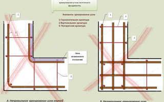 Армирование углов ленточного фундамента