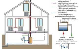 Отопление двухэтажного дома с естественной циркуляцией