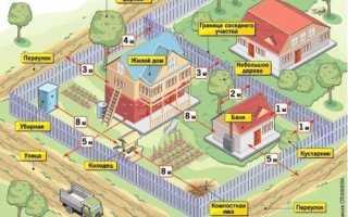 Расстояние от дома до забора по СНиП, нормы, какая минимальная дистанция в деревне должна быть