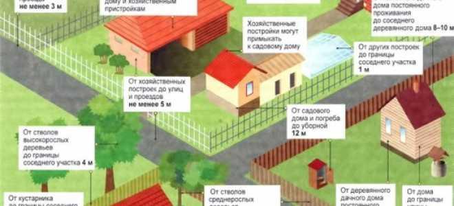 Этапы строительства русской бани своими руками