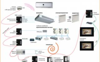СП отопление, вентиляция и кондиционирование – закон для застройщиков