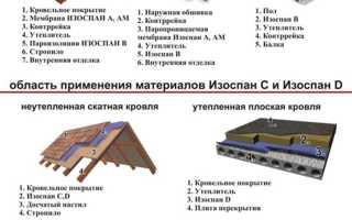 Технические характеристики Изоспан Д (D) — инструкция
